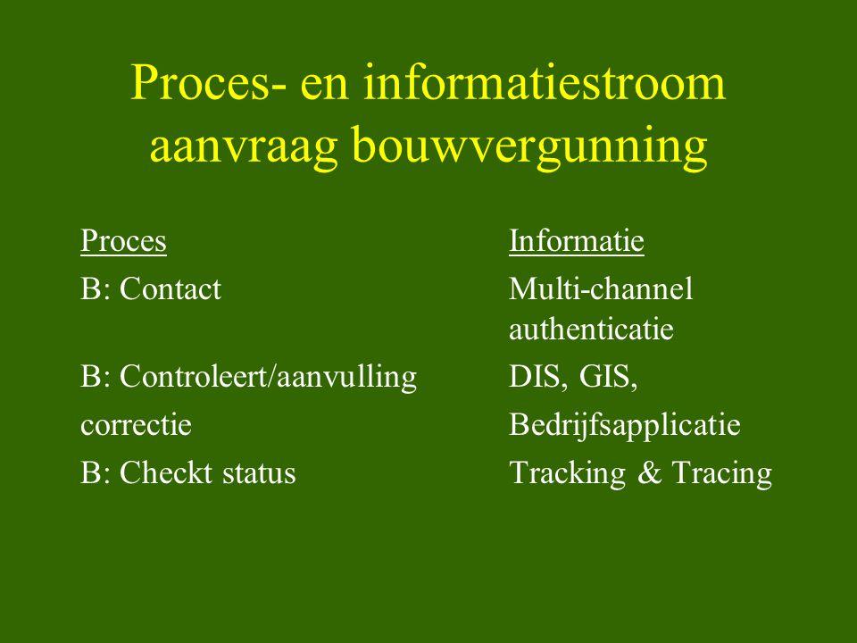 Proces- en informatiestroom aanvraag bouwvergunning