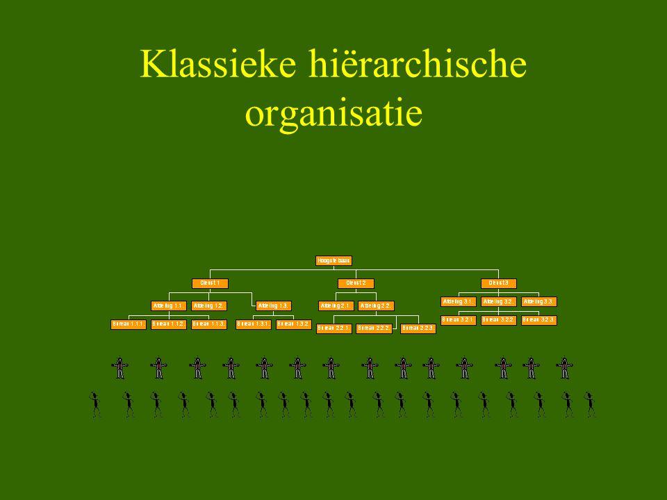 Klassieke hiërarchische organisatie