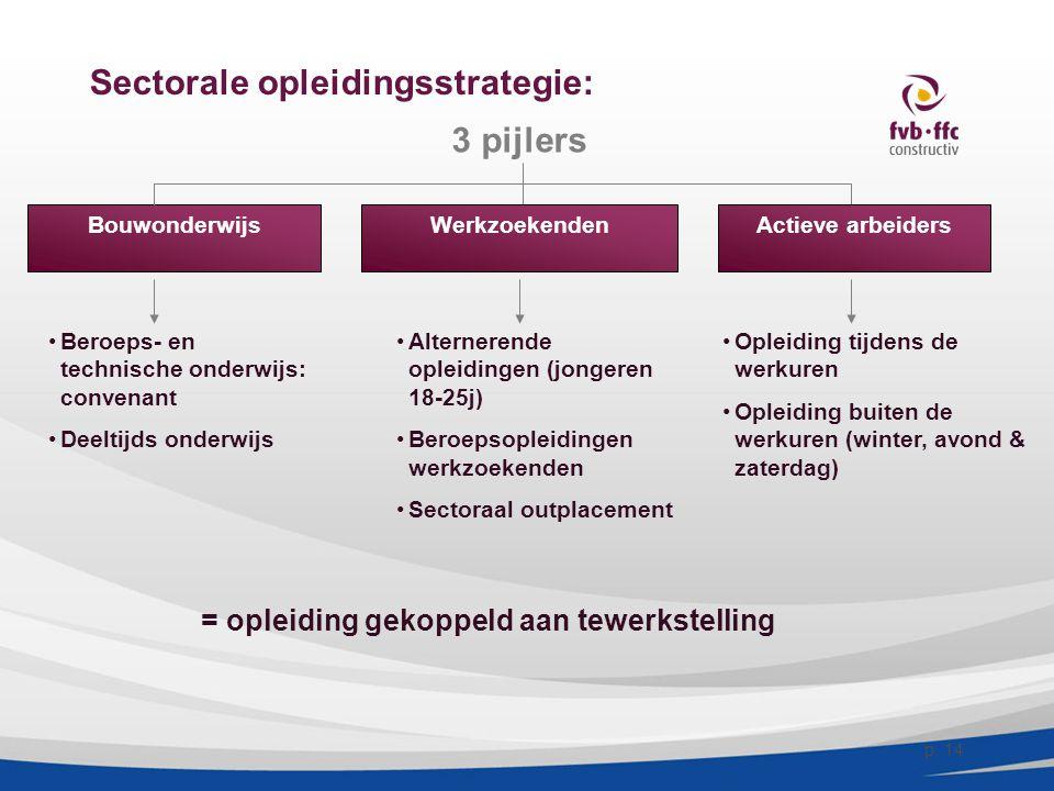 Sectorale opleidingsstrategie: