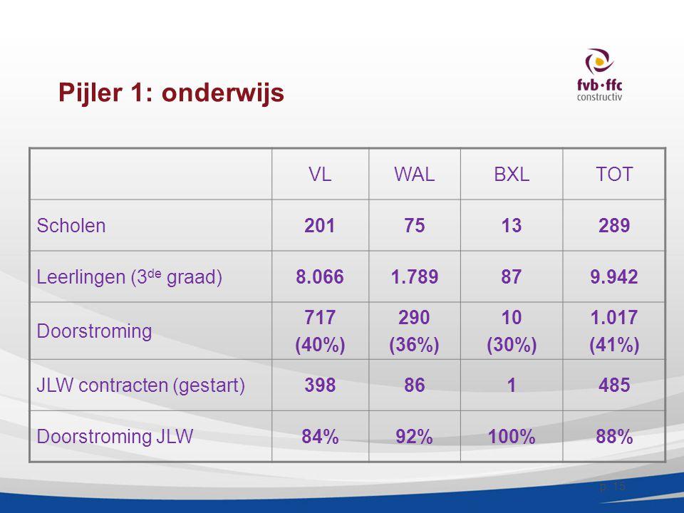 Pijler 1: onderwijs VL WAL BXL TOT Scholen 201 75 13 289