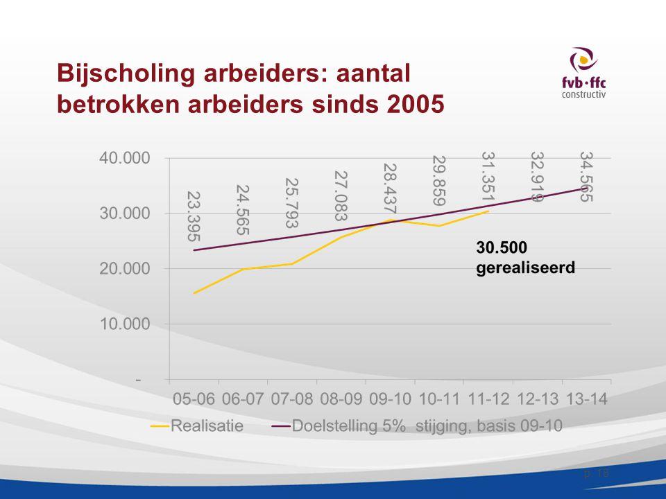 Bijscholing arbeiders: aantal betrokken arbeiders sinds 2005