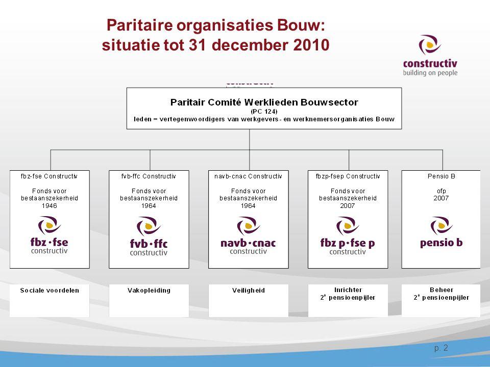 Paritaire organisaties Bouw: situatie tot 31 december 2010