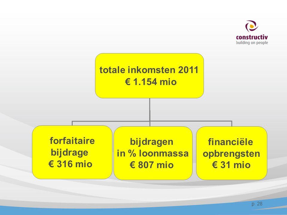 totale inkomsten 2011 € 1.154 mio. forfaitaire. bijdrage. € 316 mio. bijdragen. in % loonmassa.