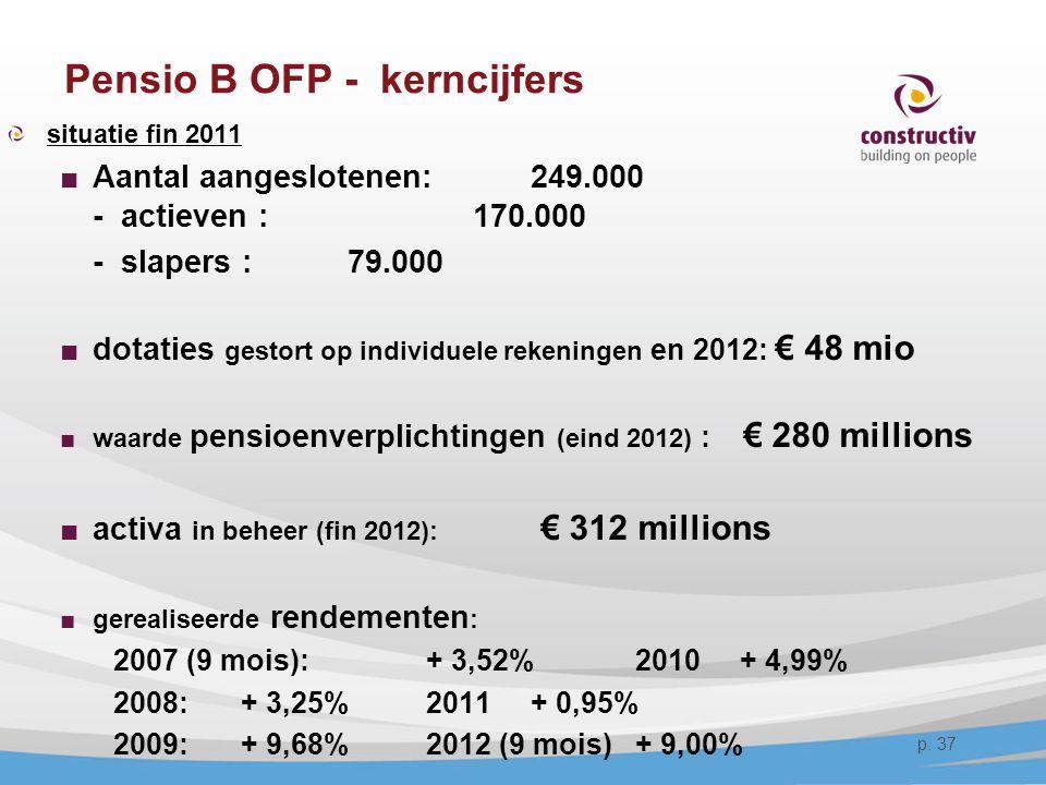 Pensio B OFP - kerncijfers
