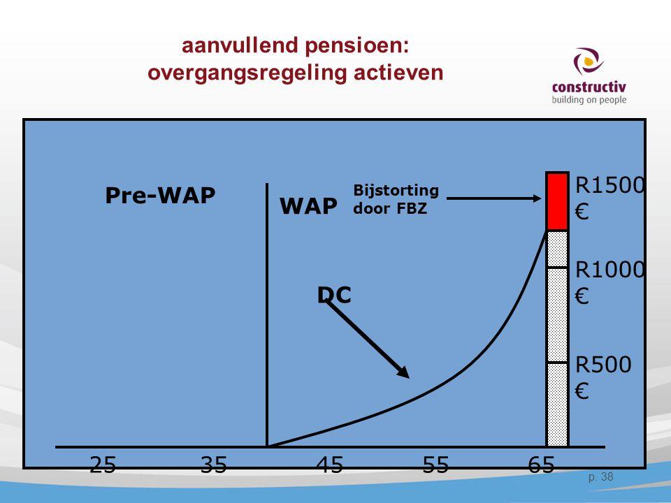 aanvullend pensioen: overgangsregeling actieven
