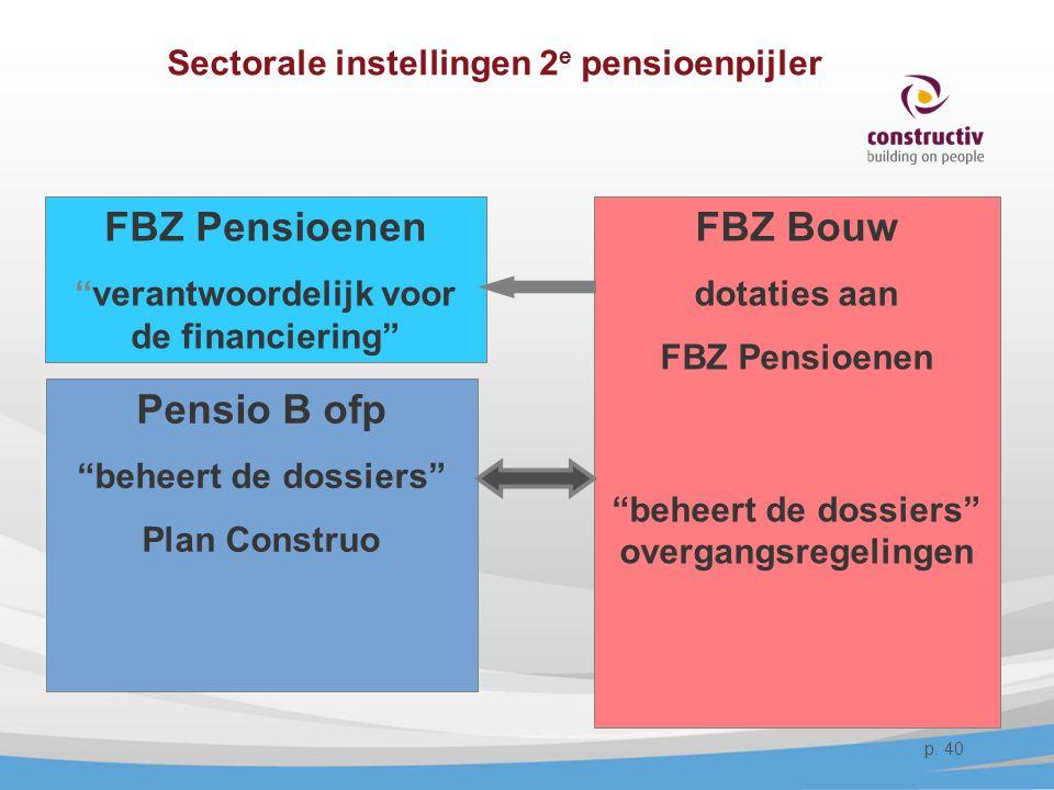 Sectorale instellingen 2e pensioenpijler