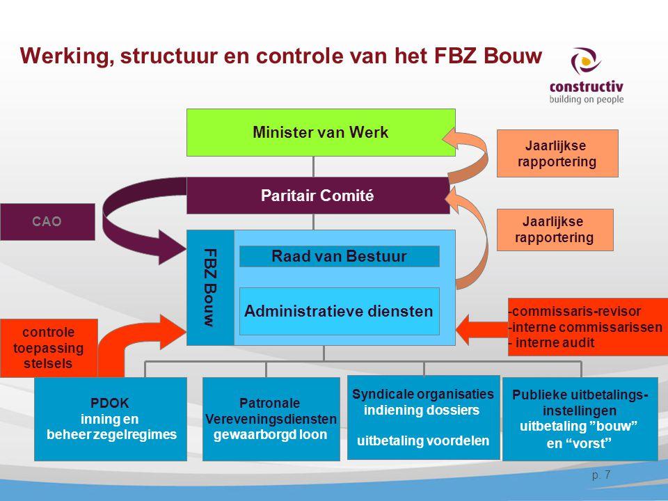 Werking, structuur en controle van het FBZ Bouw