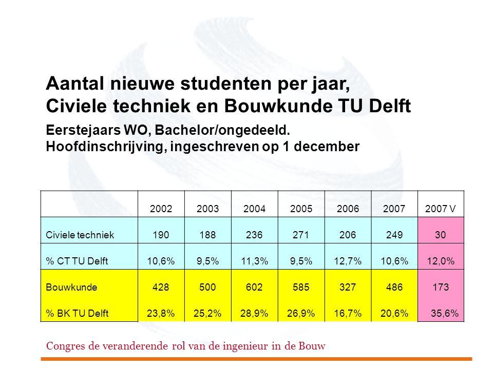 Aantal nieuwe studenten per jaar, Civiele techniek en Bouwkunde TU Delft