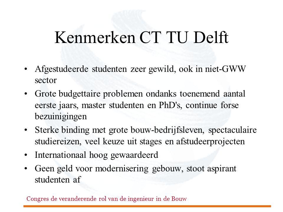Kenmerken CT TU Delft Afgestudeerde studenten zeer gewild, ook in niet-GWW sector.