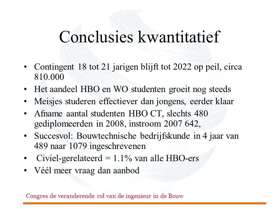 Conclusies kwantitatief