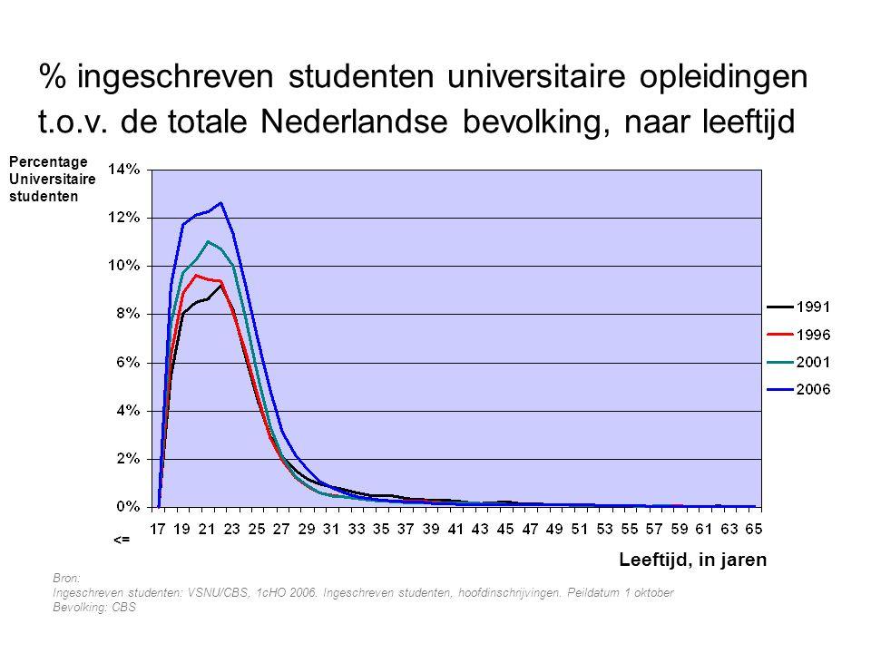 % ingeschreven studenten universitaire opleidingen t. o. v