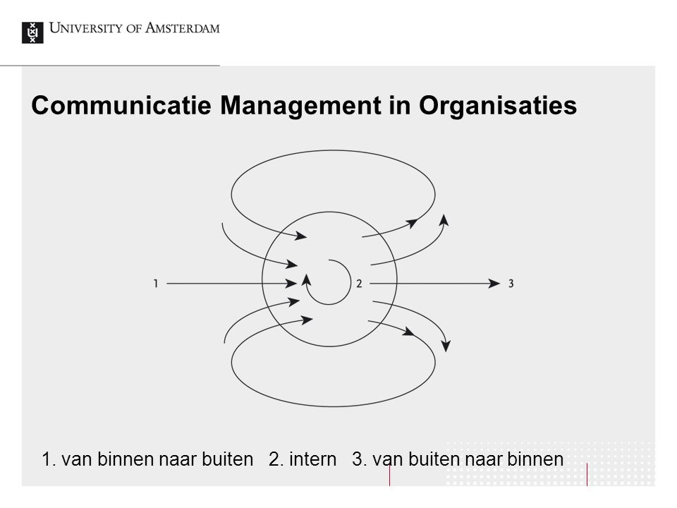 Communicatie Management in Organisaties
