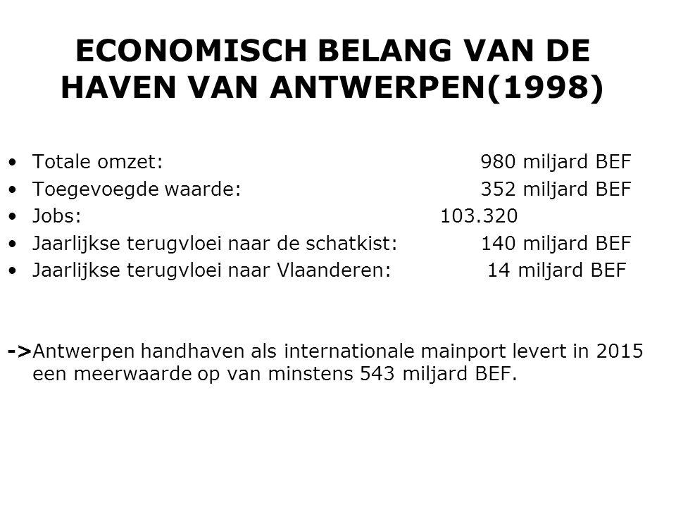 ECONOMISCH BELANG VAN DE HAVEN VAN ANTWERPEN(1998)