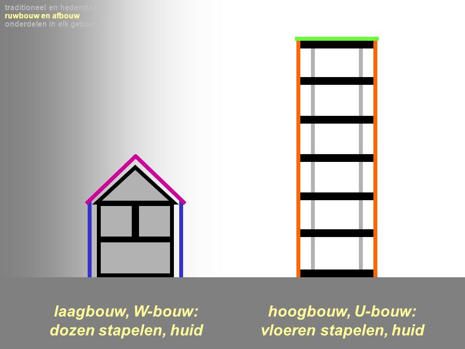 laagbouw, W-bouw: dozen stapelen, huid hoogbouw, U-bouw: