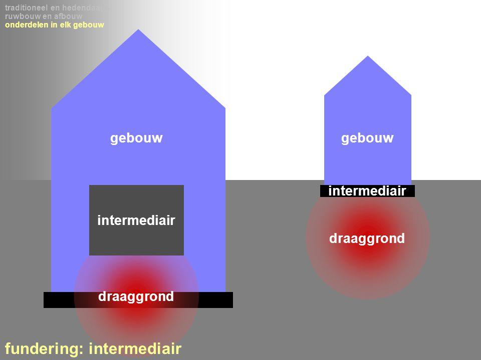fundering: intermediair