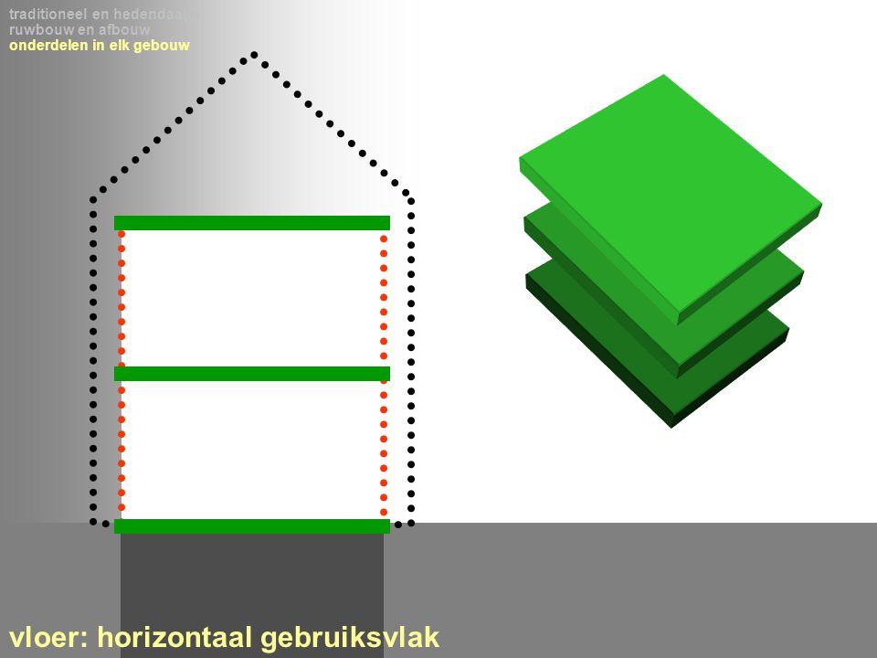 vloer: horizontaal gebruiksvlak
