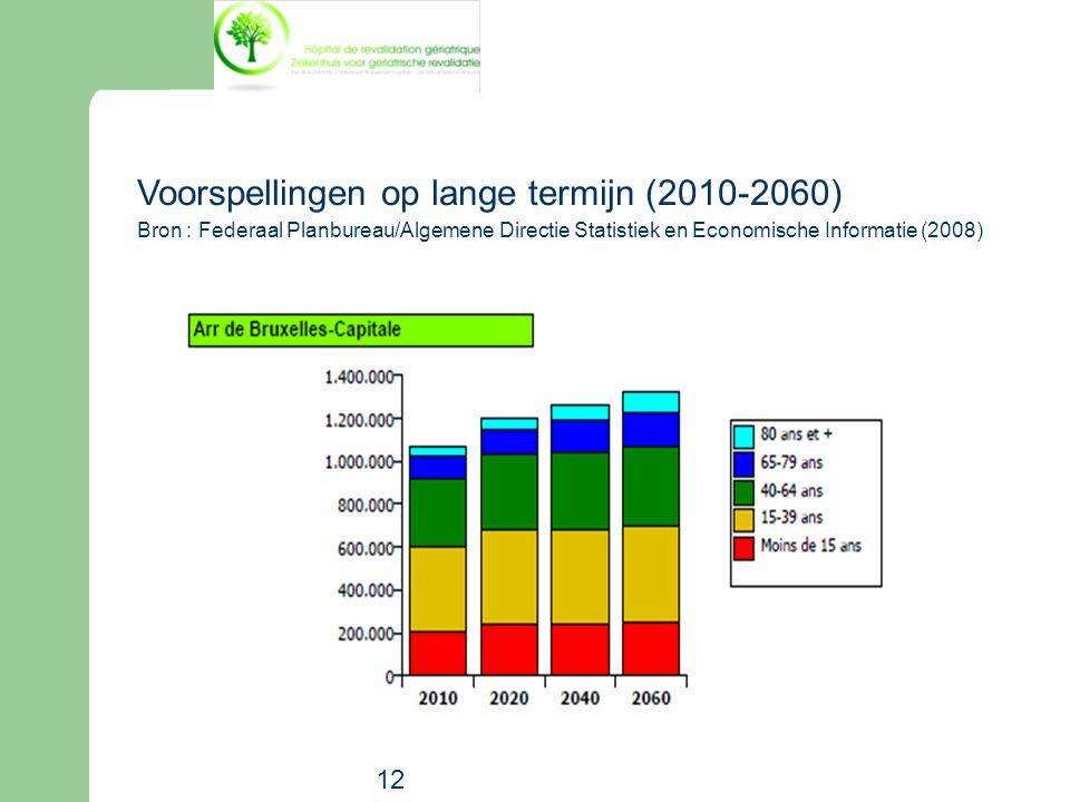 Voorspellingen op lange termijn (2010-2060)