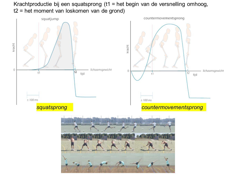 Krachtproductie bij een squatsprong (t1 = het begin van de versnelling omhoog, t2 = het moment van loskomen van de grond)