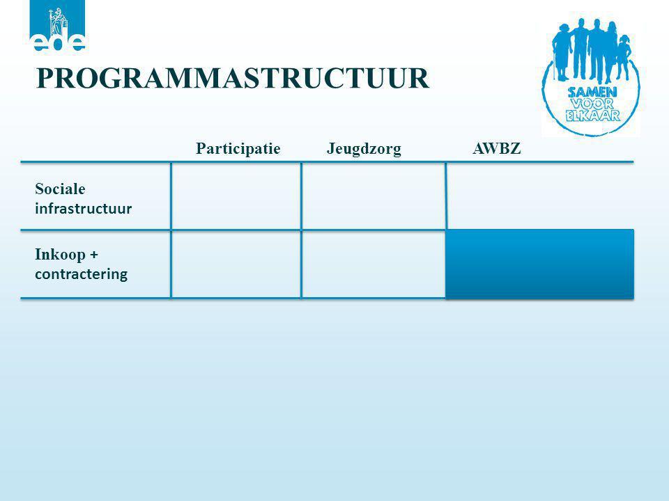 PROGRAMMASTRUCTUUR Participatie Jeugdzorg AWBZ Sociale infrastructuur