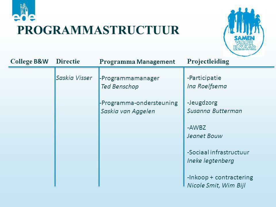 PROGRAMMASTRUCTUUR College B&W Directie Saskia Visser