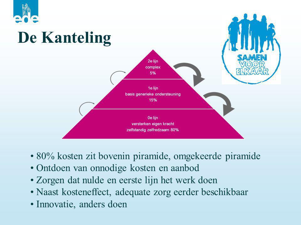 De Kanteling 80% kosten zit bovenin piramide, omgekeerde piramide