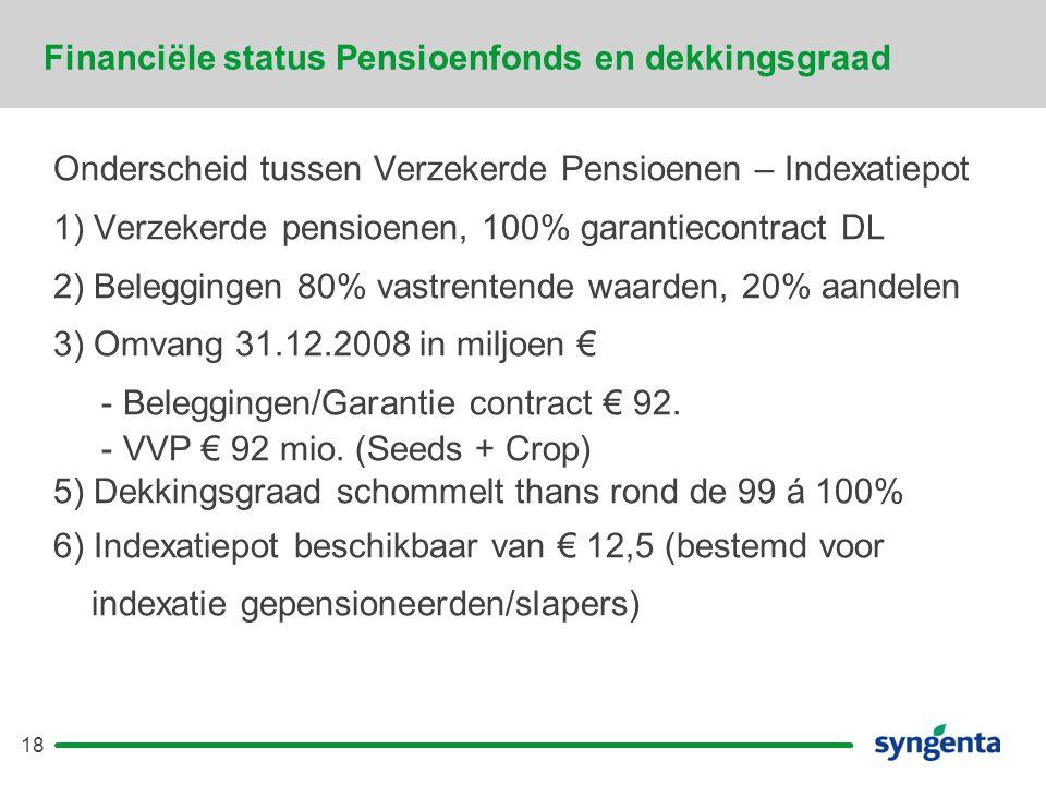 Financiële status Pensioenfonds en dekkingsgraad