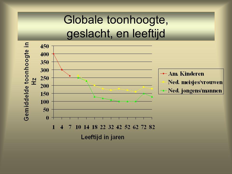 Globale toonhoogte, geslacht, en leeftijd