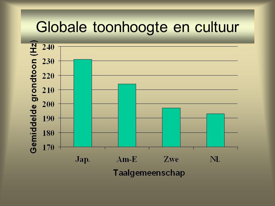 Globale toonhoogte en cultuur