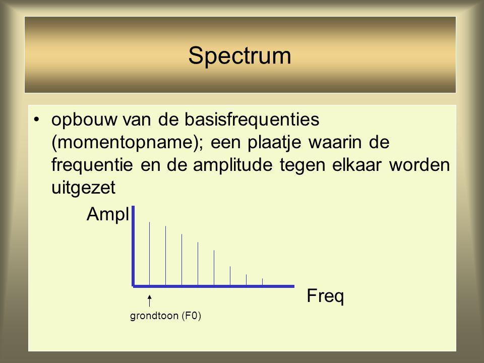 Spectrum opbouw van de basisfrequenties (momentopname); een plaatje waarin de frequentie en de amplitude tegen elkaar worden uitgezet.