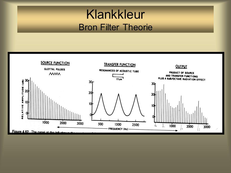 Klankkleur Bron Filter Theorie