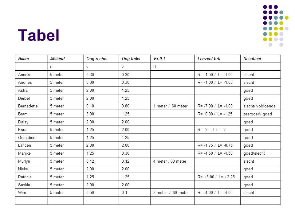 Tabel Naam Afstand Oog rechts Oog links V< 0,1 Lenzen/ bril