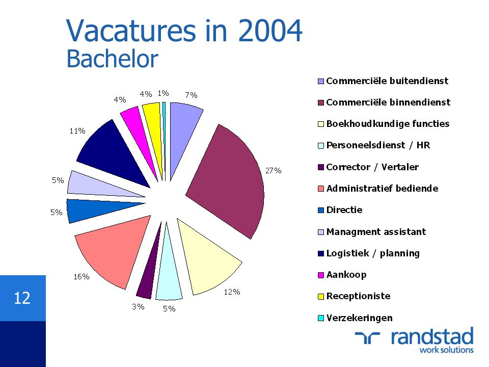 Vacatures in 2004 Bachelor