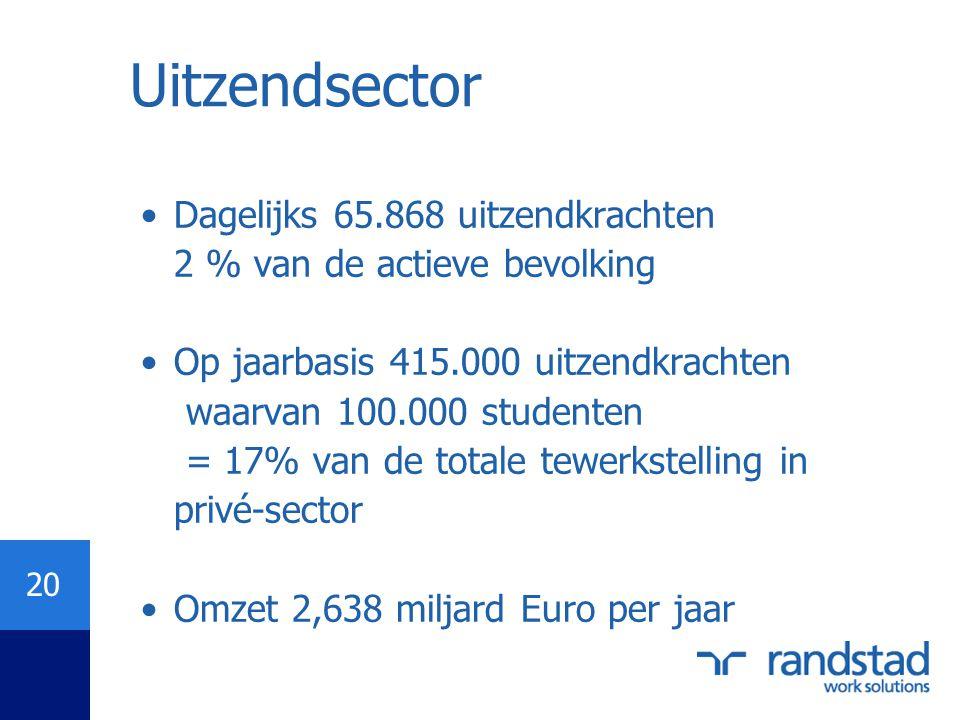 Uitzendsector Dagelijks 65.868 uitzendkrachten 2 % van de actieve bevolking.