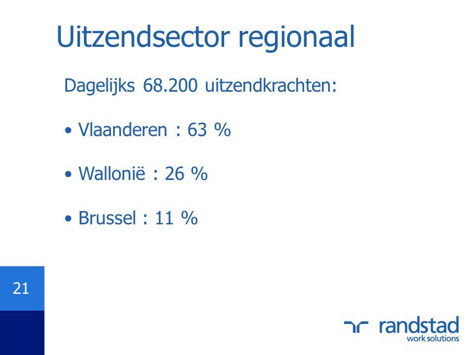Uitzendsector regionaal