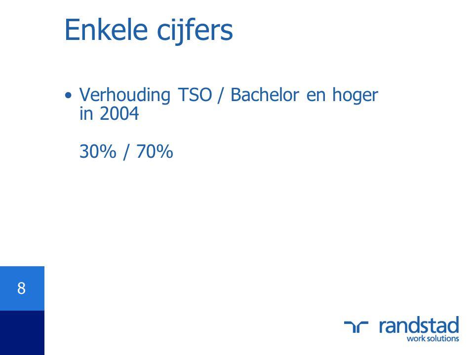 Enkele cijfers Verhouding TSO / Bachelor en hoger in 2004 30% / 70%