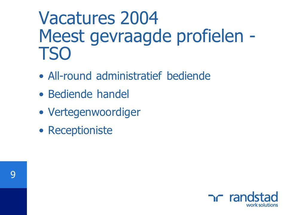 Vacatures 2004 Meest gevraagde profielen - TSO