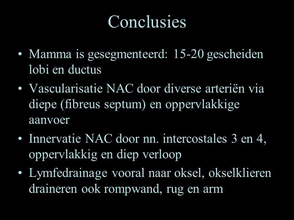 Conclusies Mamma is gesegmenteerd: 15-20 gescheiden lobi en ductus