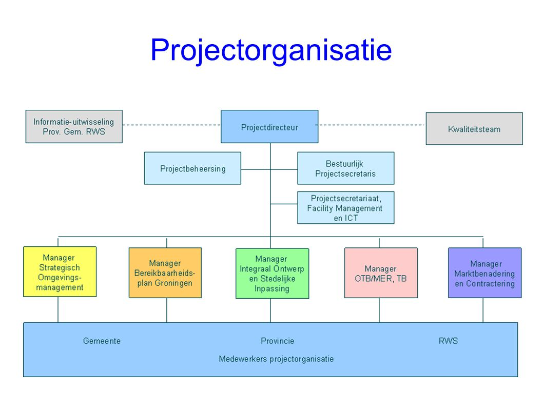 Projectorganisatie 20