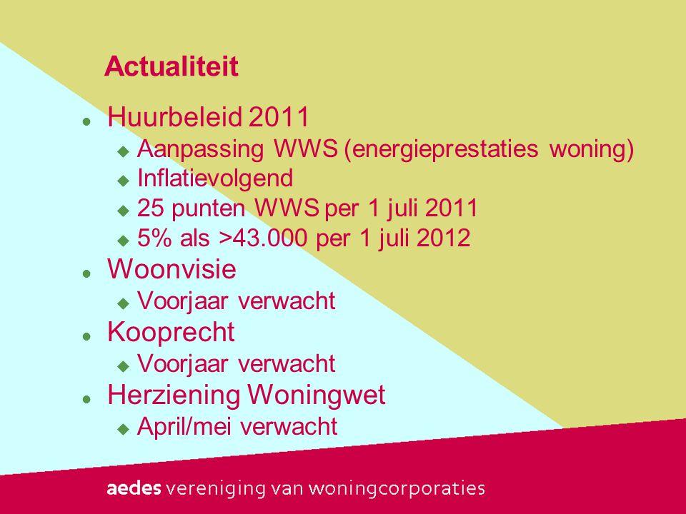 Actualiteit Huurbeleid 2011 Woonvisie Kooprecht Herziening Woningwet