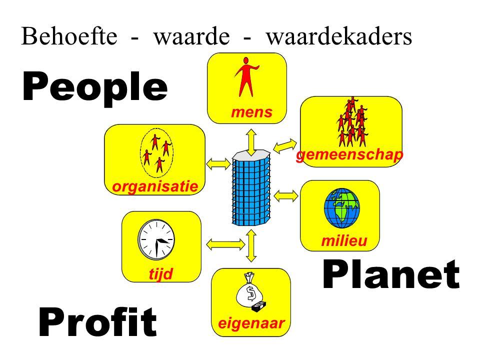 People Planet Profit Behoefte - waarde - waardekaders mens gemeenschap