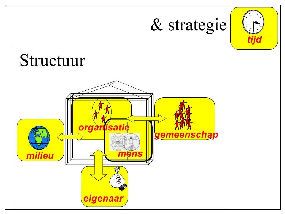 & strategie Structuur tijd organisatie gemeenschap mens milieu