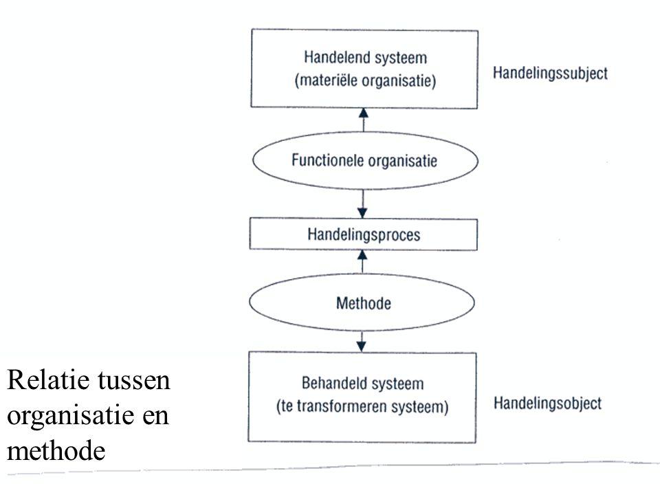 Relatie tussen organisatie en methode