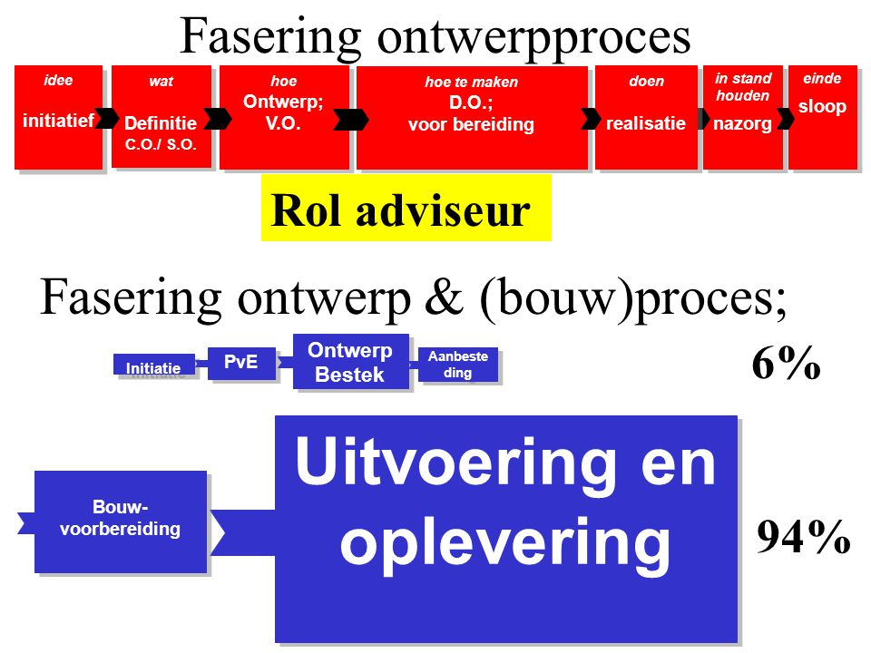 Fasering ontwerp & (bouw)proces;