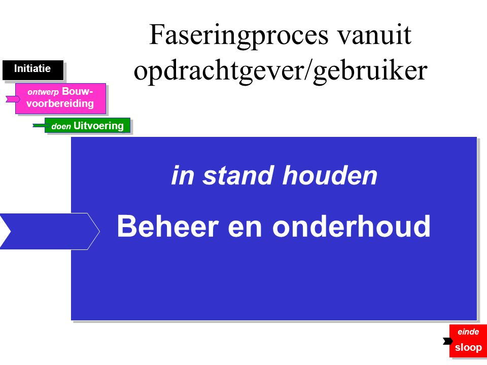 Faseringproces vanuit opdrachtgever/gebruiker