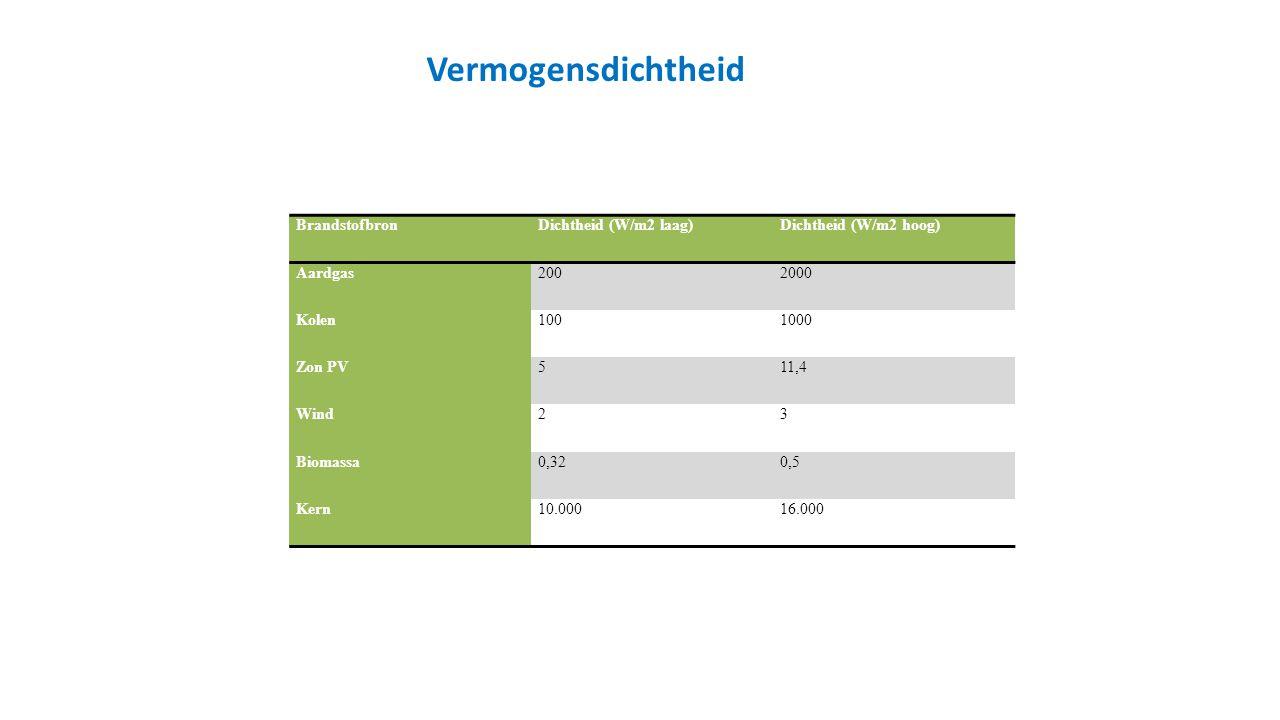 Vermogensdichtheid Brandstofbron Dichtheid (W/m2 laag)