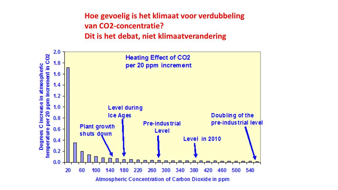 Hoe gevoelig is het klimaat voor verdubbeling van CO2-concentratie