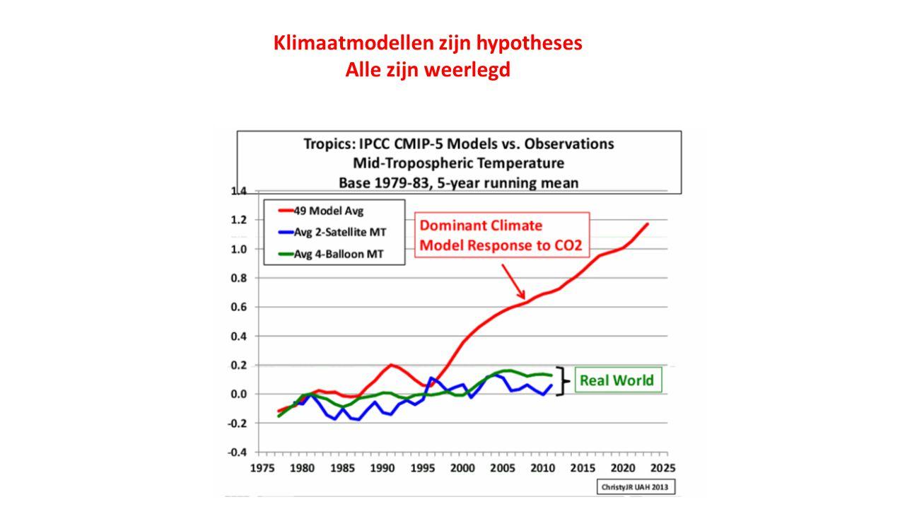 Klimaatmodellen zijn hypotheses