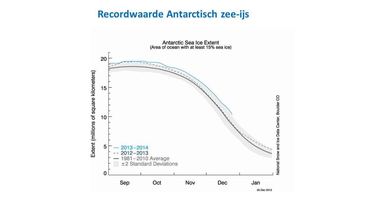 Recordwaarde Antarctisch zee-ijs
