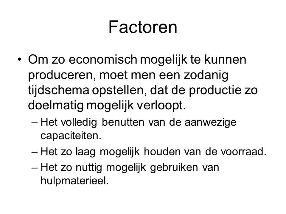 Factoren Om zo economisch mogelijk te kunnen produceren, moet men een zodanig tijdschema opstellen, dat de productie zo doelmatig mogelijk verloopt.