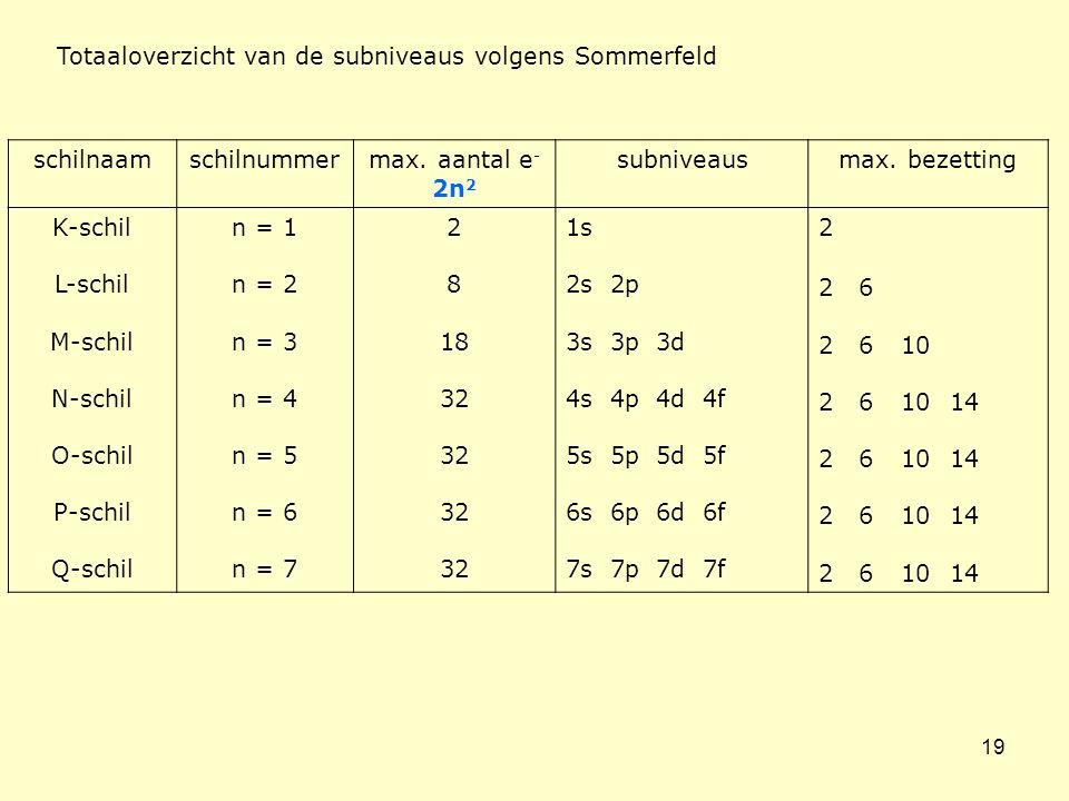Totaaloverzicht van de subniveaus volgens Sommerfeld